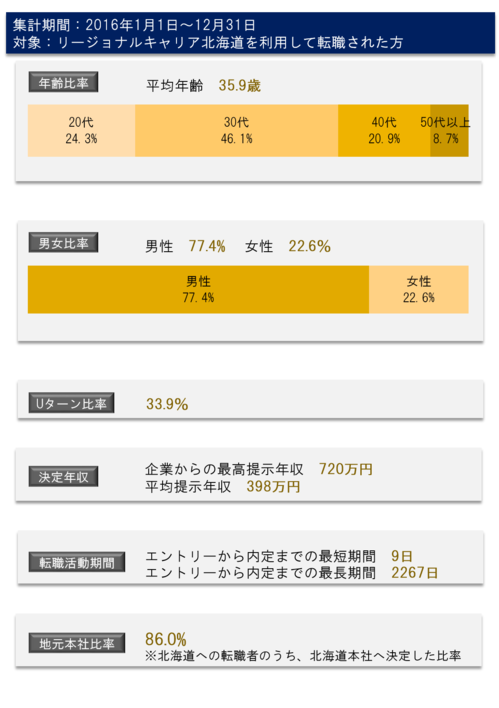 北海道ー2016データ.png